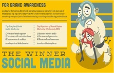 SEO vs Social Media; which works best