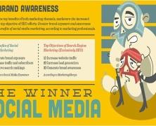 SEO vs Social Media; which works best